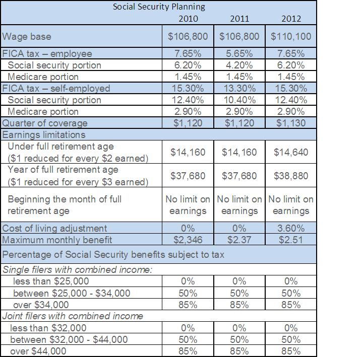 2012 social security planning