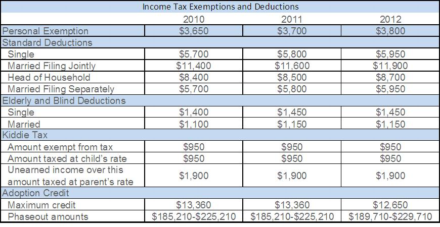 2012 tax exemptions and deductions